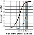 Particle size comparison for different kinds of grease filters.jpg