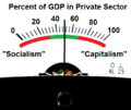 Percent of GDP in Private Sector.png