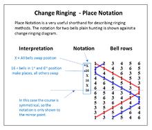 Mathematics Bell Ringing