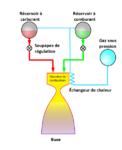 Pressure fed rocket cycle fr.png