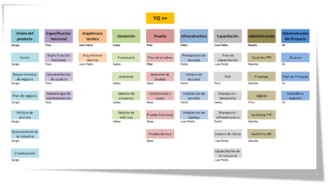 Glossary of project management - A work breakdown structure.