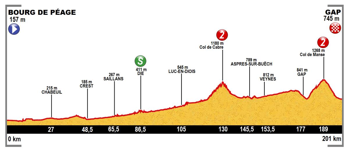 Tour de France 2015/16. Etappe – Wikipedia