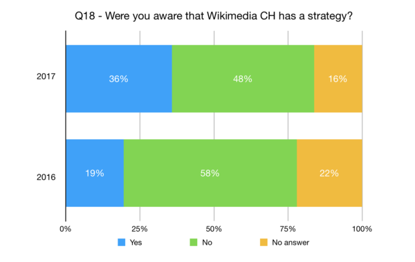 Were you aware that Wikimedia CH has a strategy?