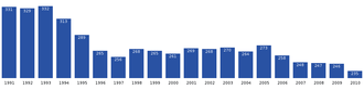 Qeqertarsuatsiaat - Qeqertarsuatsiaat population growth dynamics in the last two decades. (Source: Statistics Greenland)