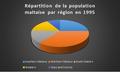 Répartition de la population maltaise par région en 1995.png