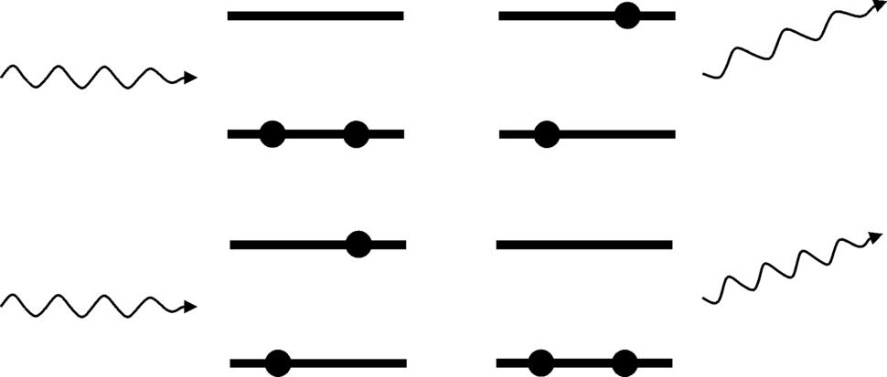 Ramanovo rasprsenje shema