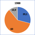 Recettes budget UE répartition 1988.png