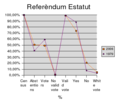ReferendumEstatutCatalunya2006PercentatgeEnglish.png