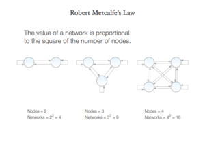 English: Robert Metcalfe's Law