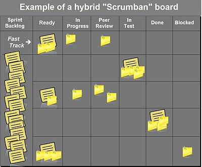 "Example of a hybrid ""Scrumban"" board"