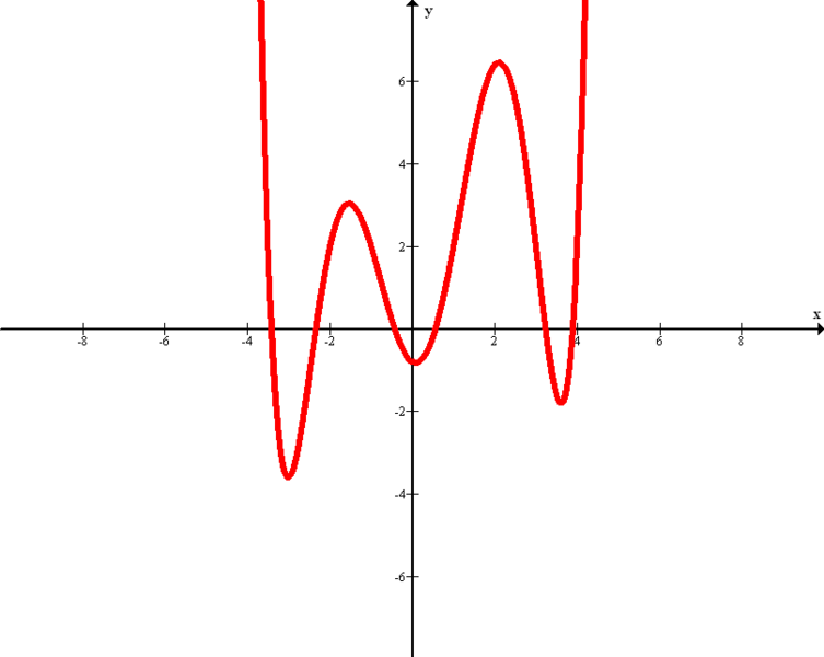 Bestand:Sextic Graph.png