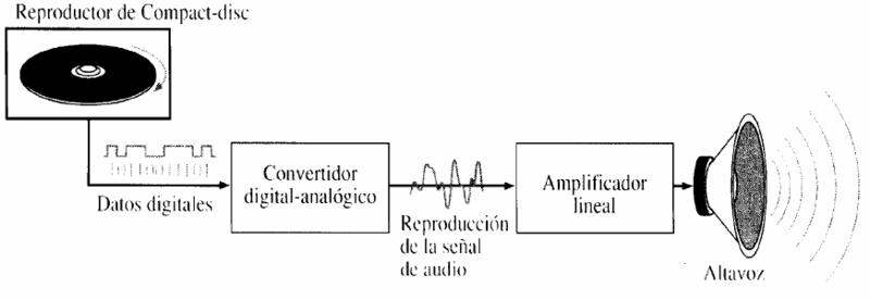 Revisión de la aplicación de señales binarias