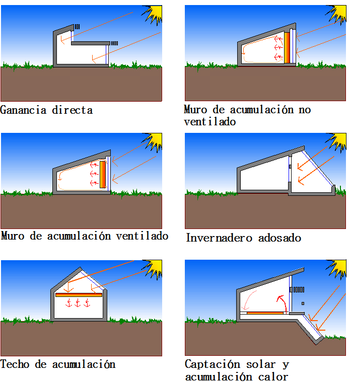Casa Pasiva Wikipedia La Enciclopedia Libre