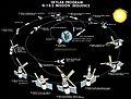 Skylab mission sequence.jpg