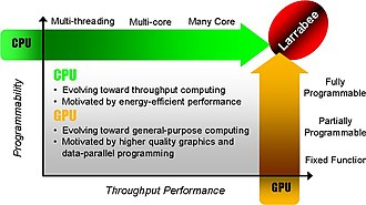Larrabee (microarchitecture) - According to Intel, Larrabee has a fully programmable pipeline, in contrast to current generation graphics cards which are only partially programmable.