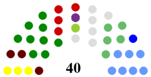 South Dublin County Council - Image: South Dublin County Council Composition