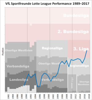 Sportfreunde Lotte - Historical chart of Sportfreunde Lotte league performance