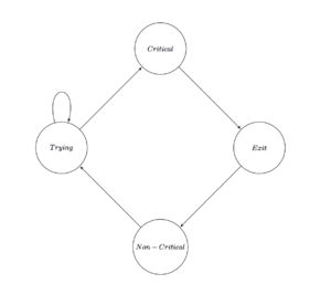 Mutual exclusion - the cycle of sections of a single process