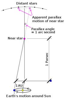 Talk:Parsec - Wikipedia