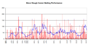 Steve Waugh - Steve Waugh's Test career performance graph