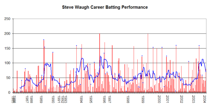 Steve Waugh's Test career performance graph Steve Waugh Graph.png