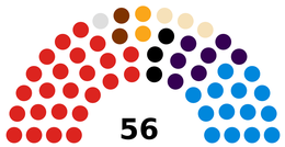 Stockton-on-Tees Council composition