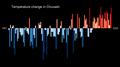 Temperature Bar Chart Asia-Russia-Chuvash-1901-2020--2021-07-13.png