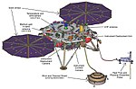 The InSight lander's deployed configuration, south would be toward lower right at the Martian work site, with tethered instruments on the ground and the heat probe's mole underground.jpg