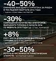 Tourism in Russia 2014-2015.jpg