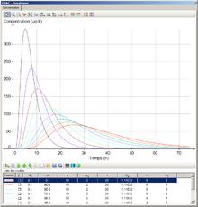 logiciel de tracage des courbes