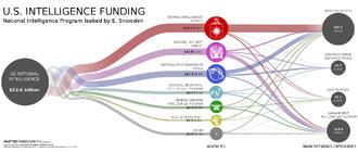 United States Intelligence Community - Data visualization of U.S. intelligence black budget (2013)