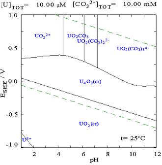 Pourbaix diagram - Image: Uranium pourdiax diagram in carbonate media