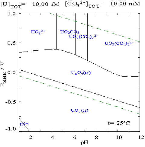 Diagrama diagrama de pourbaix do urnio numa soluo de carbonato ccuart Choice Image