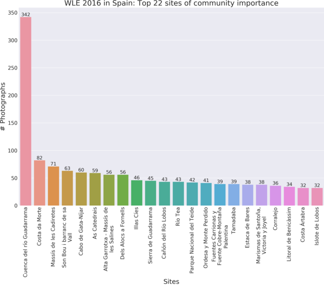 Top 22 sites of community importance in Wiki Loves Earth 2016 in Spain by valid uploads.