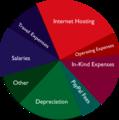 WM-expenses-pie-2006.png