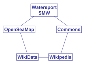 Watersport-Wiki.png