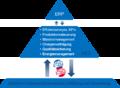 Weihenstephaner Standard in der Automatisierungspyramide.png