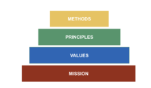 Mission -> Values -> Principles -> Methods