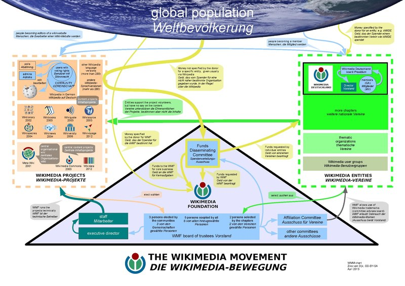 Wikimedia movement DE EN