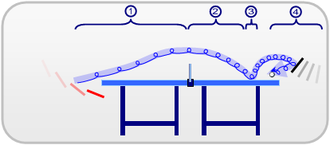 Bouncing ball - Image: Wikipedia Table Tennis Backspin Curve 4Phases