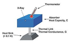 X-ray microcalorimeter diagram.jpg