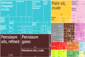 2012 Malaysia Products Export Treemap.png