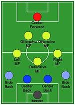 Opstelling voetbal 4-3-3