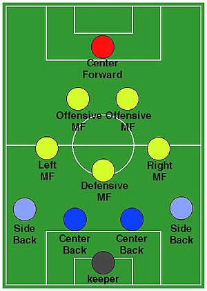 Soccer Formation 4-3-2-1