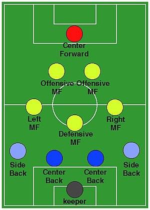 Soccer Formation 4-3-2-1