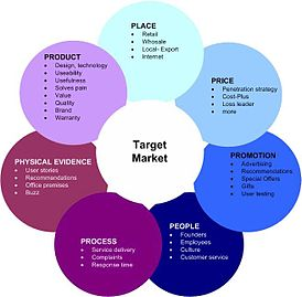 7 P's of Marketing