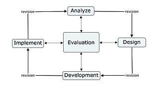 Instructional design - ADDIE Model