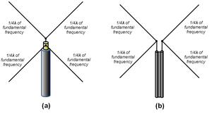 AWX antenna - Image: AWX antennas drawing