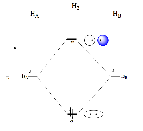 Addition of number of electrons in your molecular orbitals and bonding symmetry.tiff