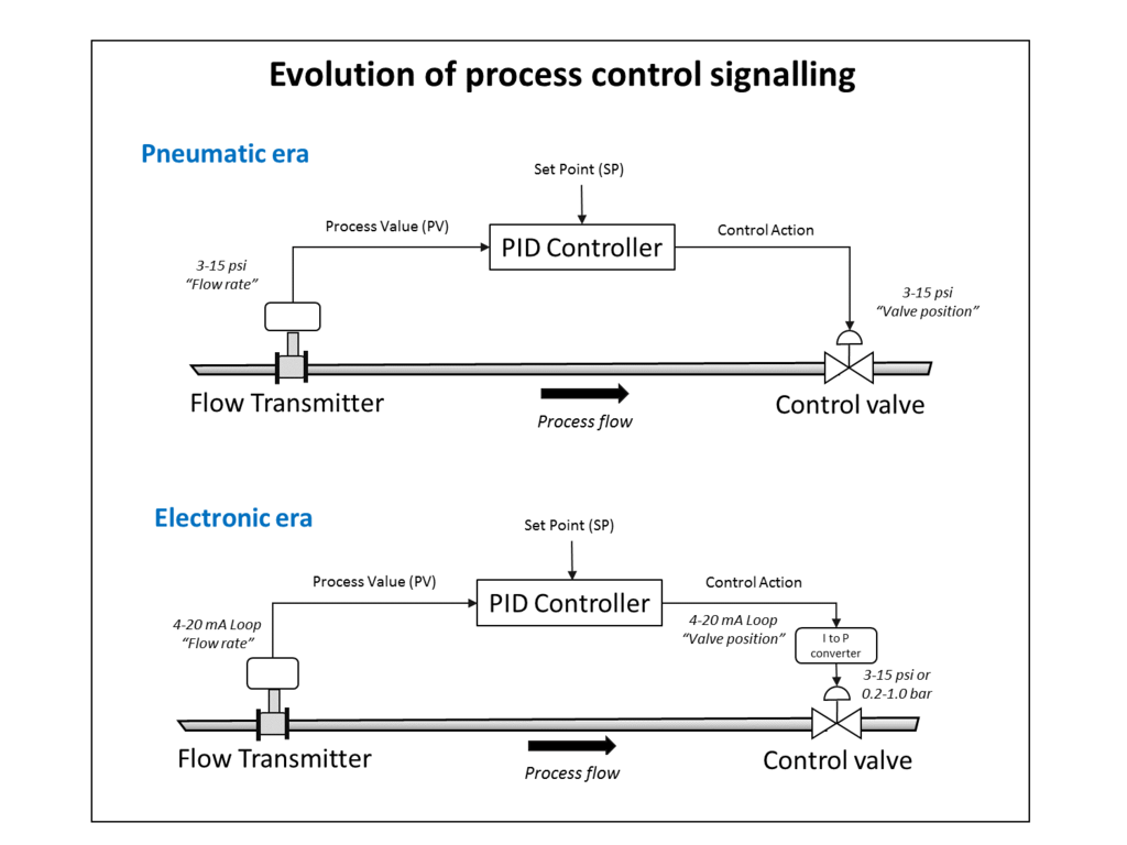 File Analogue Control Loop Evolution Png Wikimedia Commons